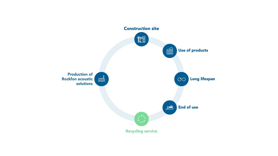 video illustration, closed loop recycling of own products, susatinability, recycling, rockfon
